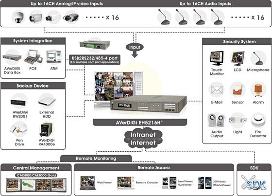 Схема подключения видеорегистратора AVerDiGi EH5216H Lite.