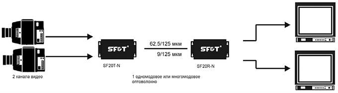 Схема подключения 2-канального цифрового приемника видео по оптоволокну SF&T SF20S2R-N.